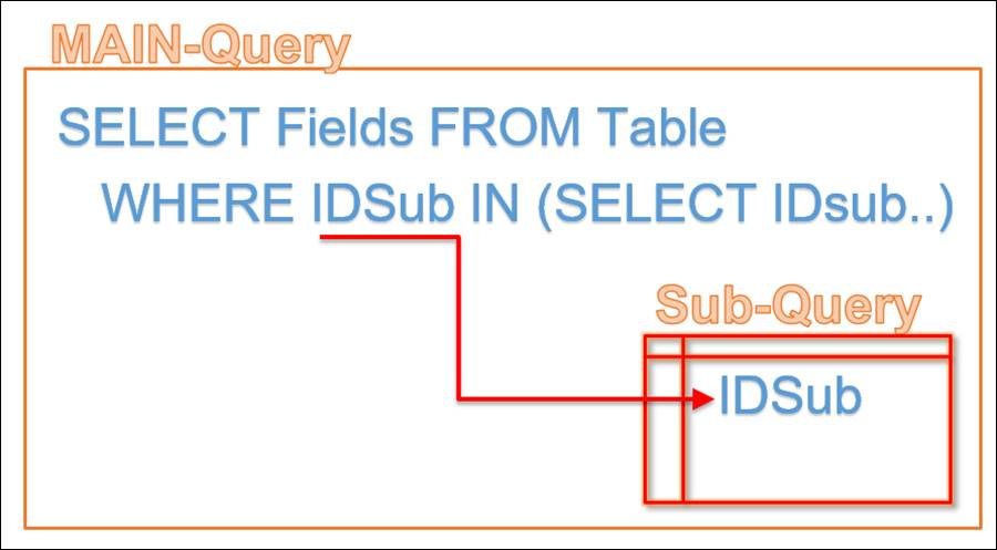 MS Access Subquery is of data whereby only the rows main