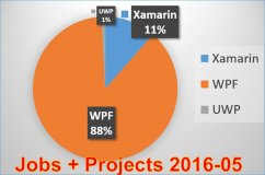 Comparison of the importance of Microsoft software projects to market shares for jobs and projects