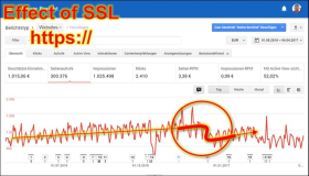 Google SEO: Temporary negative drop effect when switching to SSL https
