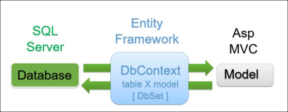 Asp.Net Mvc: DbContext as interface of a SQL database